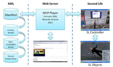 Communication structure of the MVP and Second Life