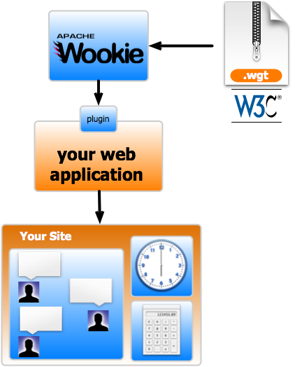 Your own wookie widget server on a usb stick [PC]