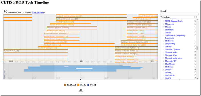 oer visualisation project timelines timelines timelines day 30