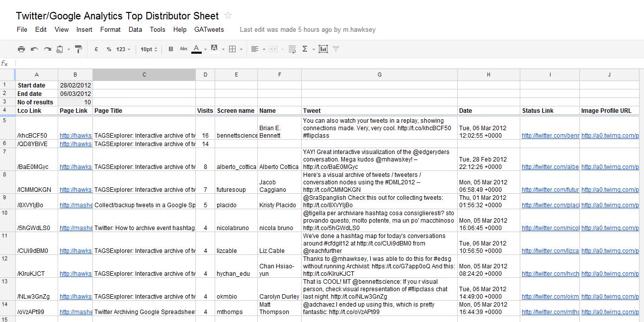 Using Google Spreadsheets To Combine Twitter And Google Analytics