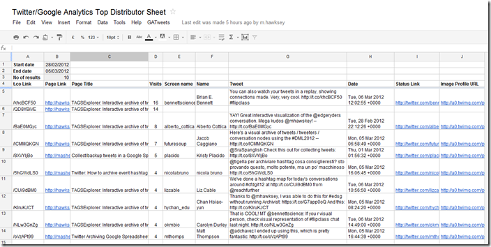 Twitter/Google Analytics Top Distributor Sheet v1.0