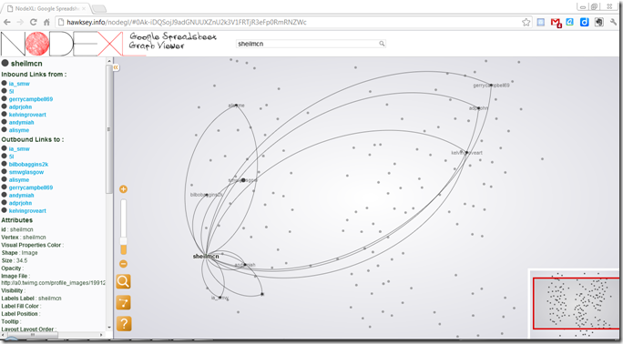 interactive version of the #smwgla community graph