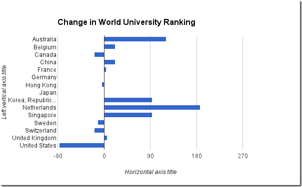 University world ranking delta