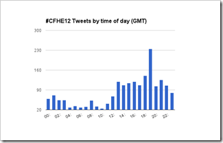 CFHE12 Tweets by time of day