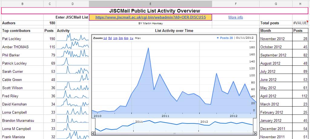 Dashboarding activity on public JISCMail lists using Google Sheets (Spreadsheets)
