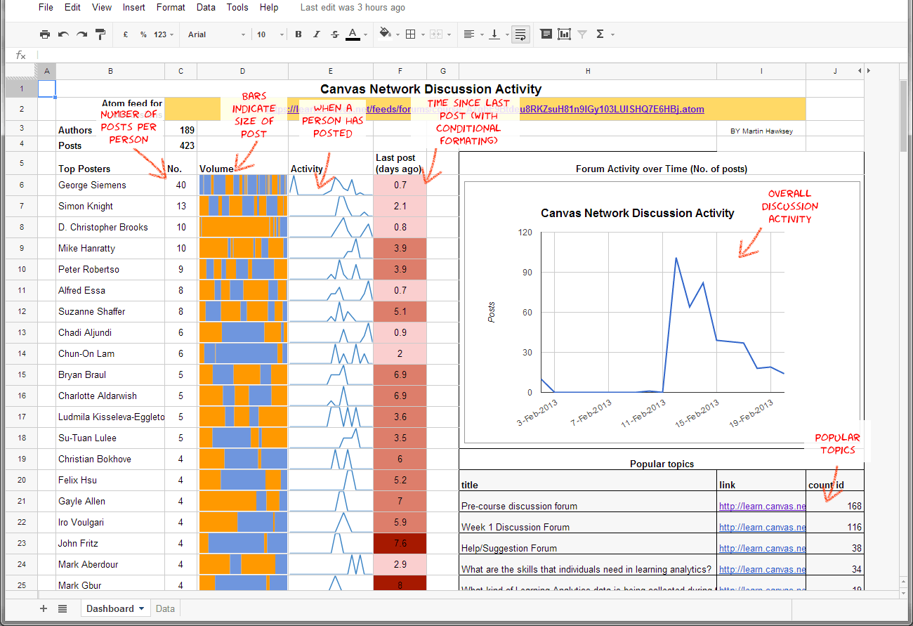 Lak13 Recipes In Capturing And Analyzing Data Canvas