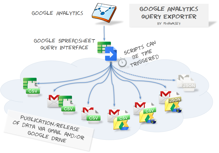 Using Google Spreadsheets as a Google Analytics Data Bridge