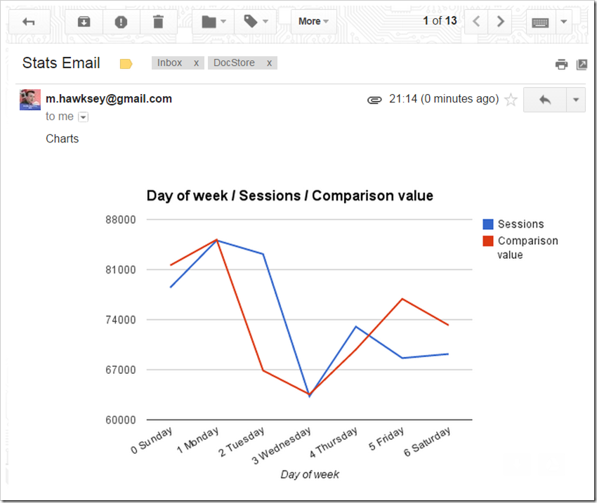 End product - inline charts