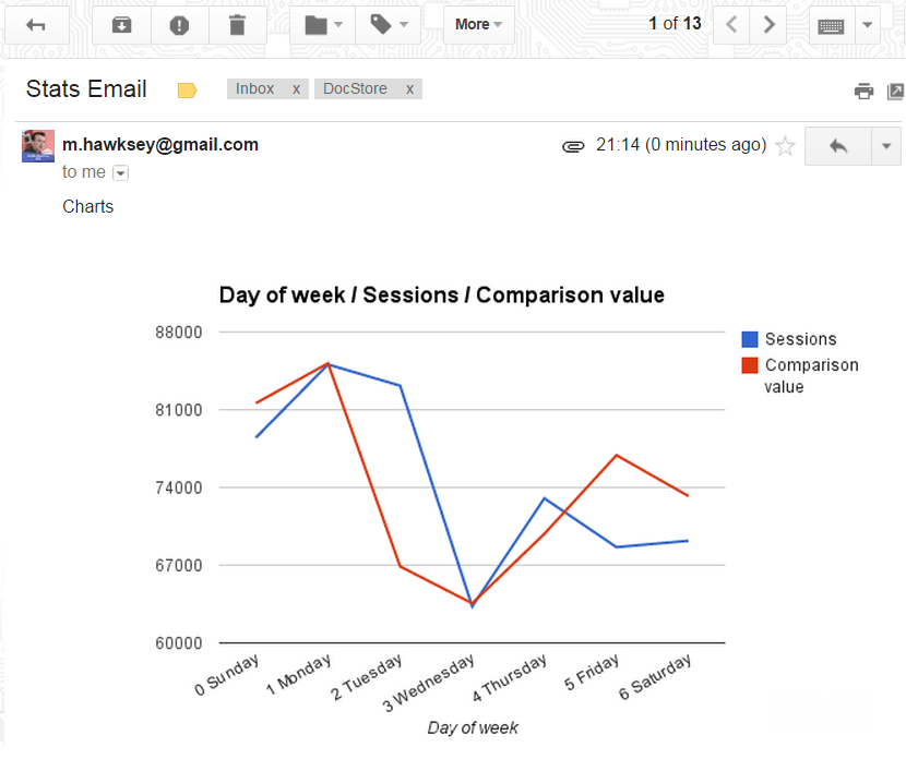 Tips on emailing inline Google Charts from Sheets using Apps Script