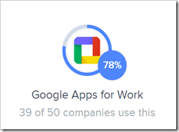 google apps for work 78%