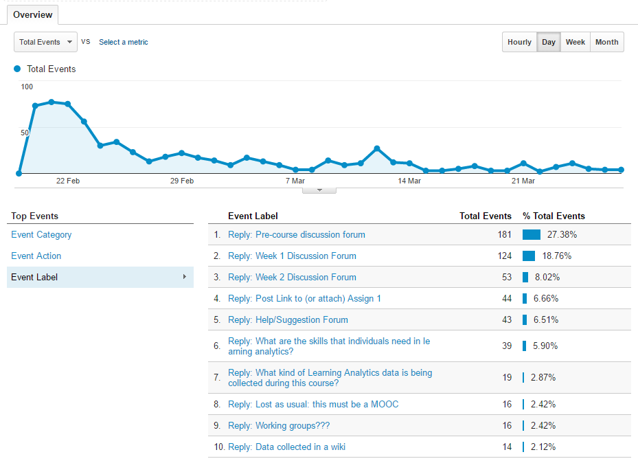 Pushing Canvas LMS discussion data to Google Analytics (tips