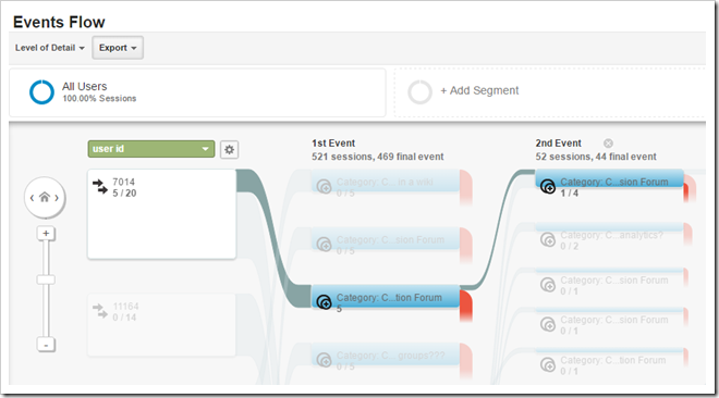 Google Analytics - Event Flow