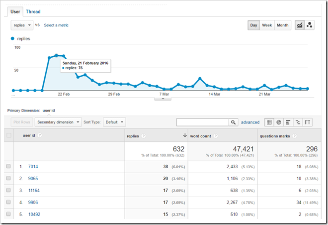 Google Analytics - Custom Dimension and Metrics
