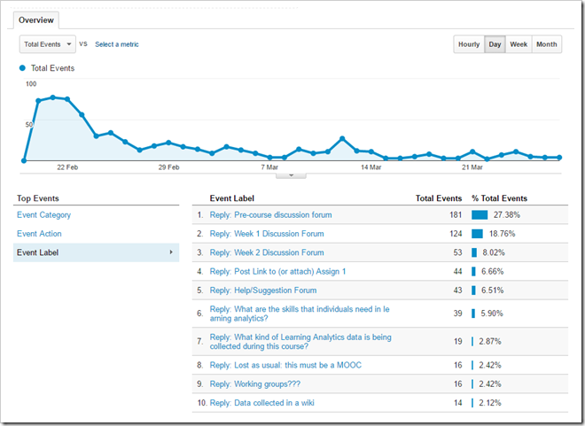 Google Analytics - Event Label reporting