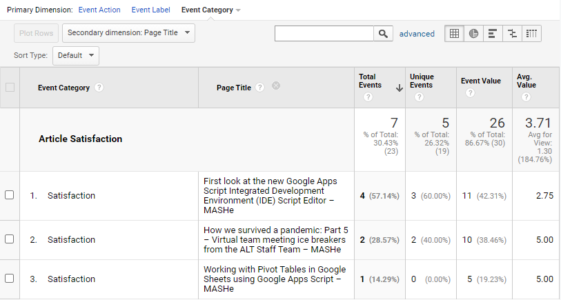 Article ratings data in Google Analytics event data